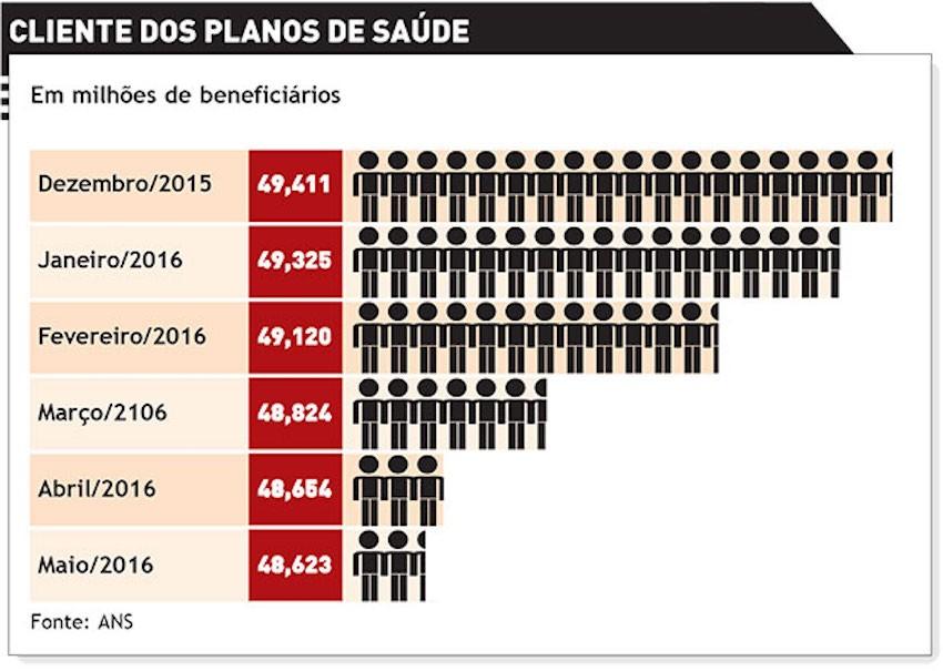 Bem Paraná - Conheça opções aos planos de saúde em tempos de crise